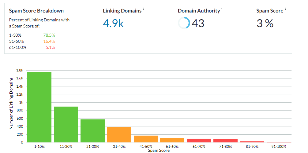 Spam Score moz отчет по токсичности ссылок