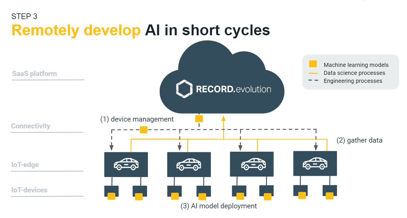 IoT and AI in automotive: diagram for developing AI in short cycles