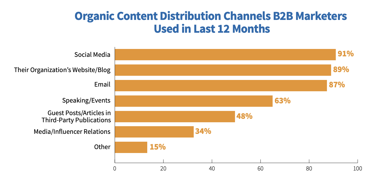 A graph of organic content distribution channels B2B marketers have used in the last 12 months in their content strategy:Social media 91%Their website or blog 89%Email 87%Speaking/events 63%Guest posts 48%Media 34%Other 15%