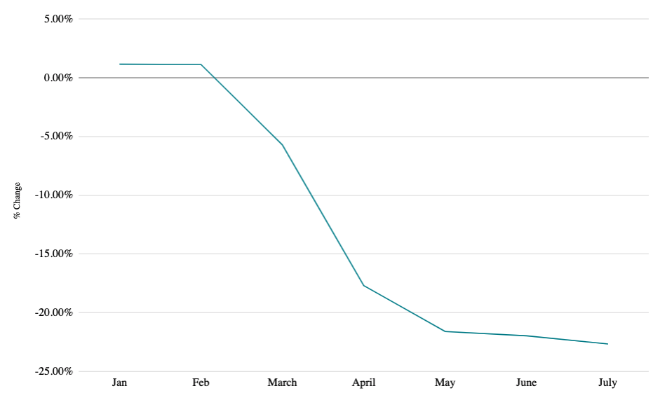 Graph showing California Cumulative Bankruptcy Statistics COVID-19