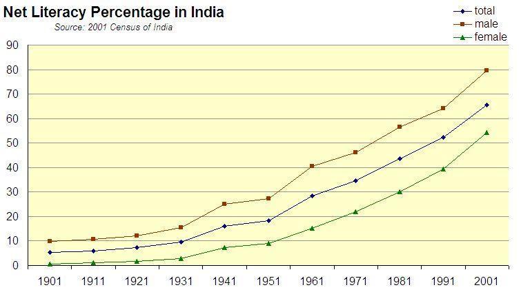 C:\Users\Sethi\Desktop\GetMyUni\India_Literacy_Rate_1901-2001.jpg