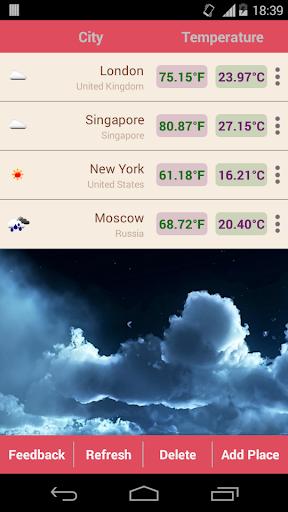 Temperature of World