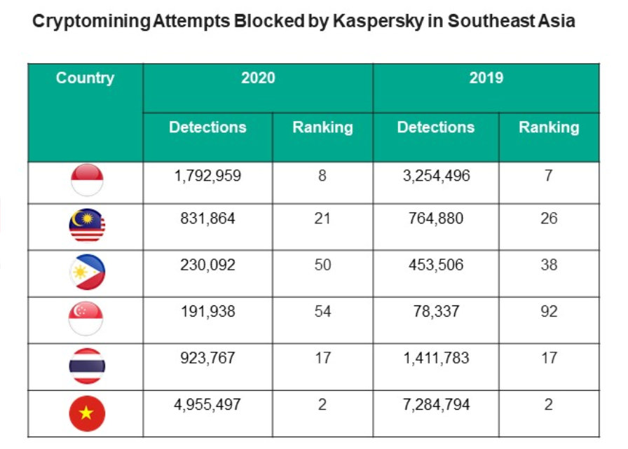 Almost 9M cryptominers prevented in SEA SMBs in 2020, more than phishing, ransomware combined 1