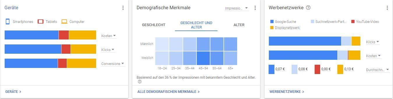 Google Ads - Targeting