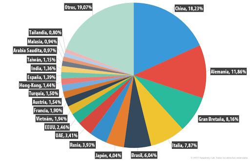 Países receptores de spam en 2014