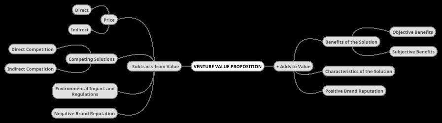Venture Value Proposition 0.06.png