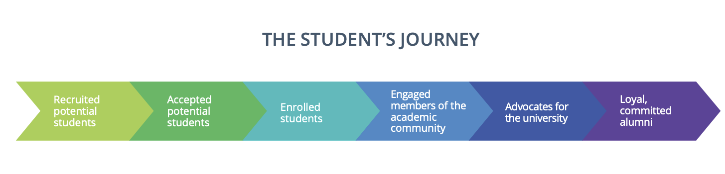 Graphic of the Student's Journey