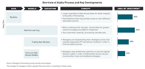 Overview of Alpha Process and Key Developments