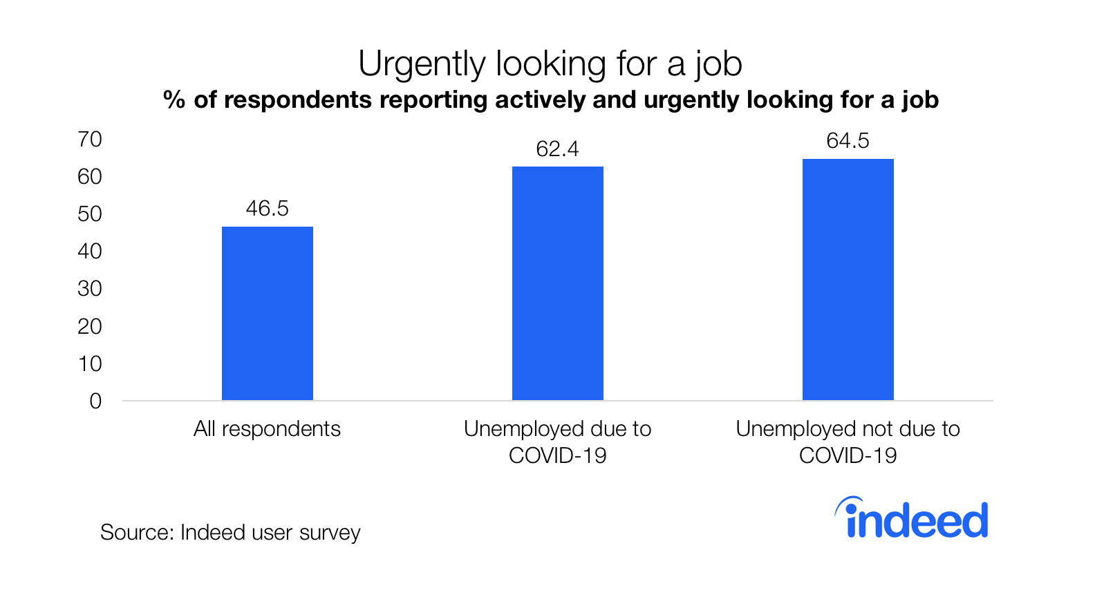 Graph showing percentage of respondents actively and urgently looking for job US