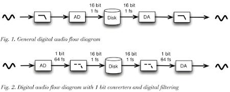 DSD Myth white paper