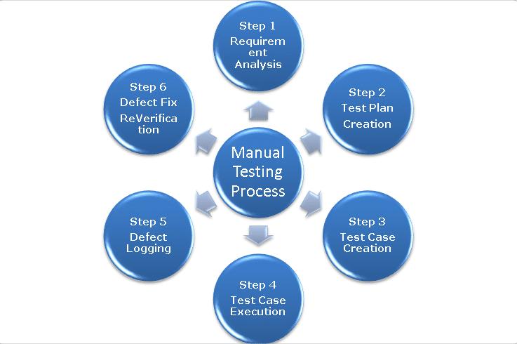 manual-testing-process