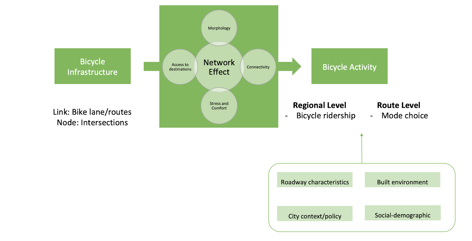 "Flow chart, with text in boxes separated by arrows. Bicycle infrastructure > network effect (Network effect is surrounded by four smaller bubbles of text reading ""morphology,"" ""access to destinations,"" ""connectivity,"" and ""stress and comfort"") > Bicycle Activity. A separate text box reads ""Regional Level: Bicycle ridership,"" and ""Route level: mode choice."" Beneath these two boxes, another box contains the phrases ""roadway characteristics, built environment, city context/policy, social-demographic."""