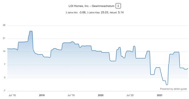 LGI Holmes Aktie - Gewinnwachstum