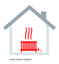 Water based radiator in home