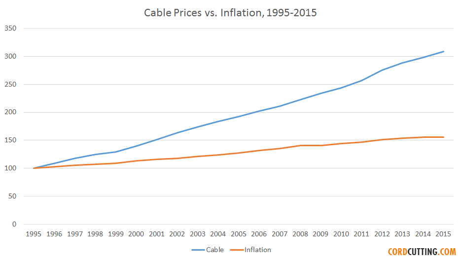 Cable prices vs. inflation