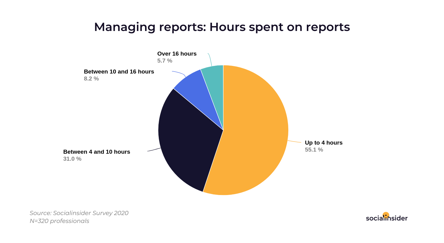 time spent on reports