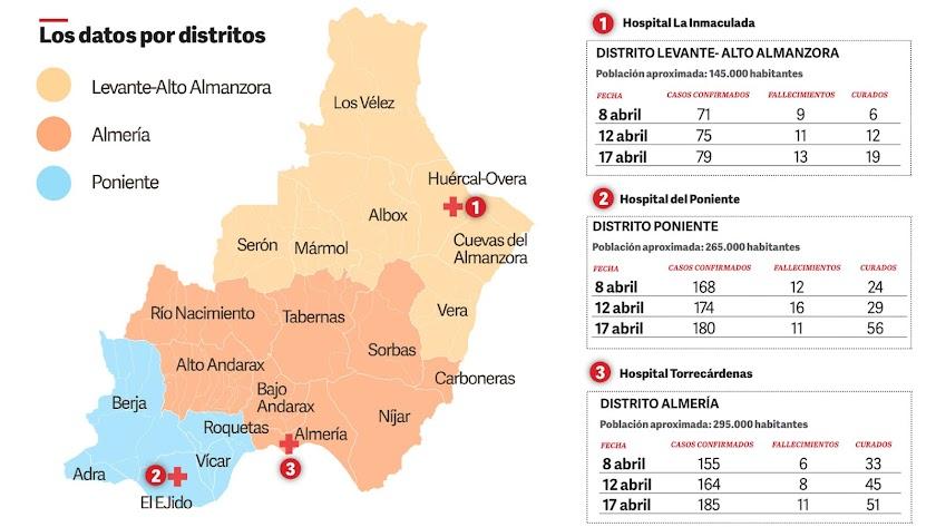 Número de casos por distritos sanitarios.