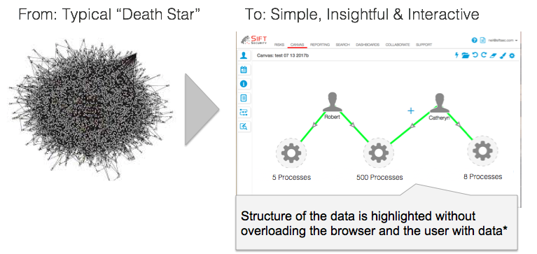 Graph Visualizations