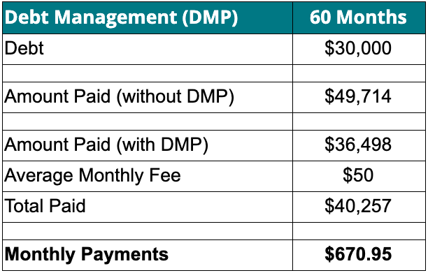 A chart showing what you may pay if you enrolled in a debt management program.
