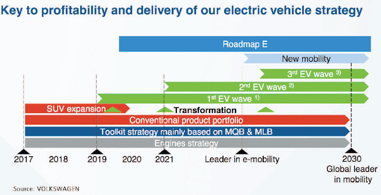 Details Of The Volkswagen Group Electrification Strategy Timetable Show A Focus On E Mobility