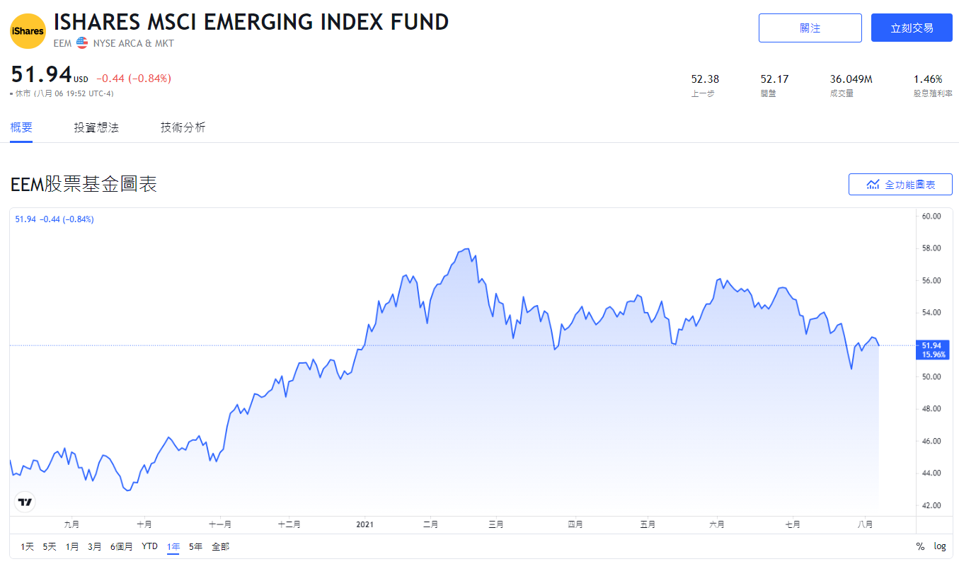 EEM,美股EEM,EEM stock,EEM ETF,EEM成分股,EEM持股,EEM配息,EEM除息,EEM股價,EEM介紹