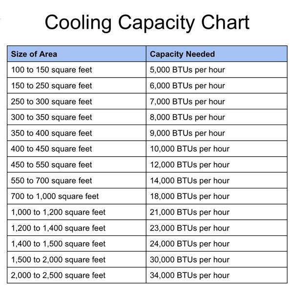 cooling capacity chart