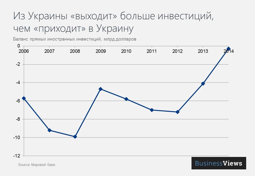 Отток инвестиций из Украины