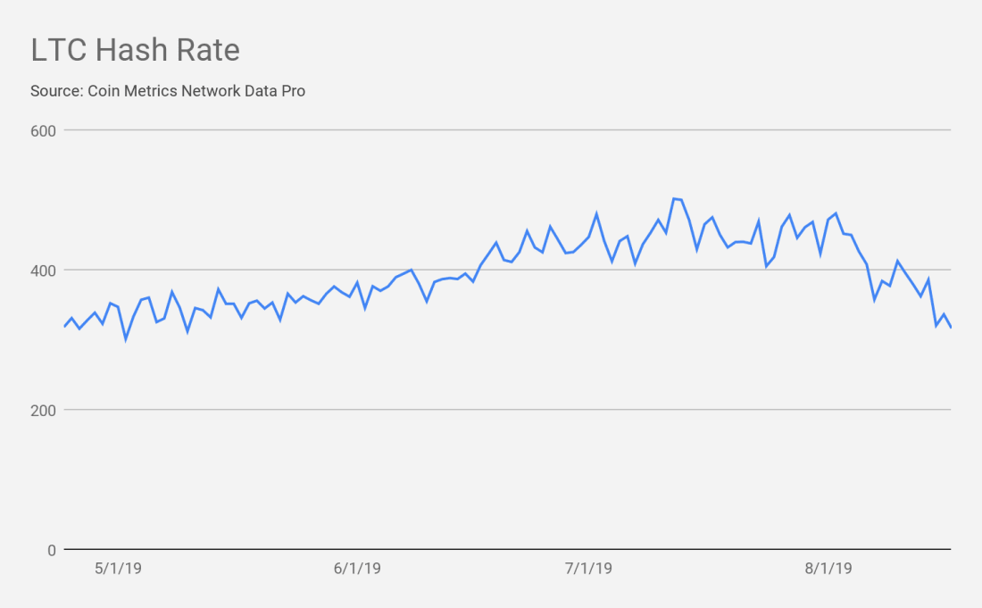 Litecoin hash rate graphed since May.