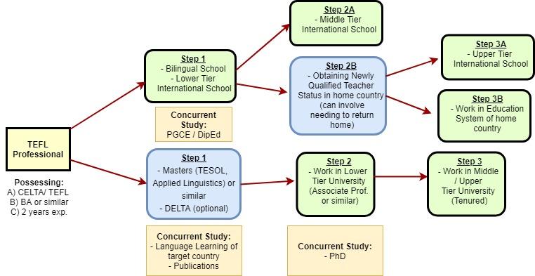 Life After (Language Center) TEFL