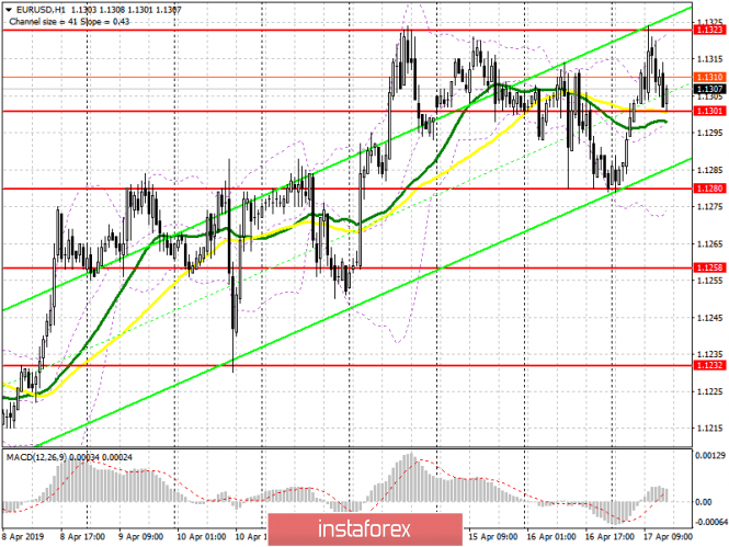 EUR/USD: plan for the American session on April 17. Bulls hit a new resistance 1.1320