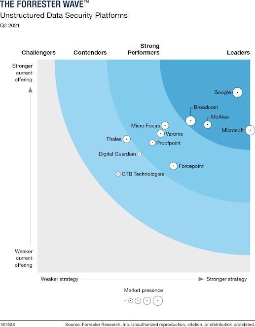 Grafik zur Leader-Positionierung von Google Cloud im Bericht The Forrester Wave™: Unstructured Data Security Platforms, Q2 2021.