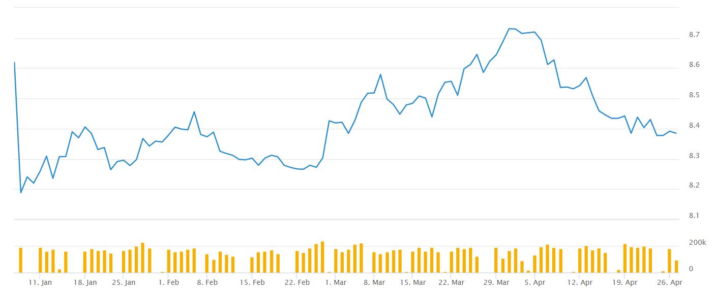 Gráfico de USD / SEK