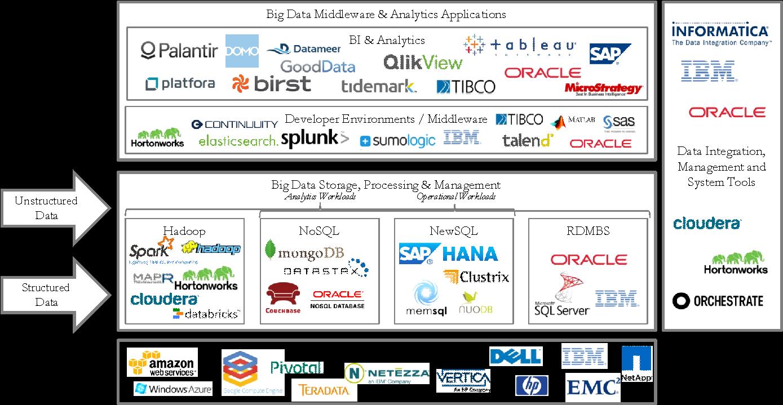 BigData Technology Landscape