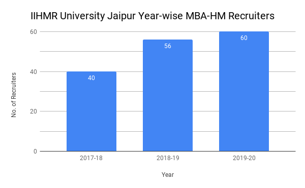 IIHMR University Jaipur Placement