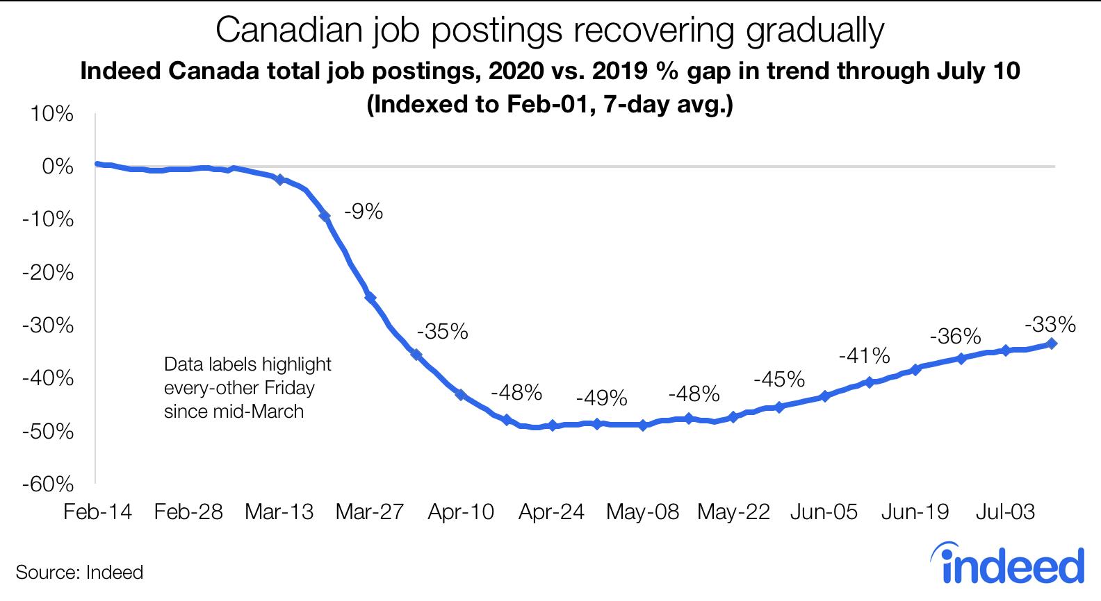 Canadian job postings recovering gradually