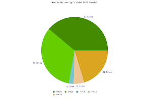 Photo: K8GP / Rover - ARRL June VHF 2014 - Pie chart of new and unique grids contacted from grids visited