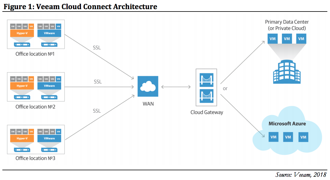Figure 1: Veeam Cloud Connect Architecture