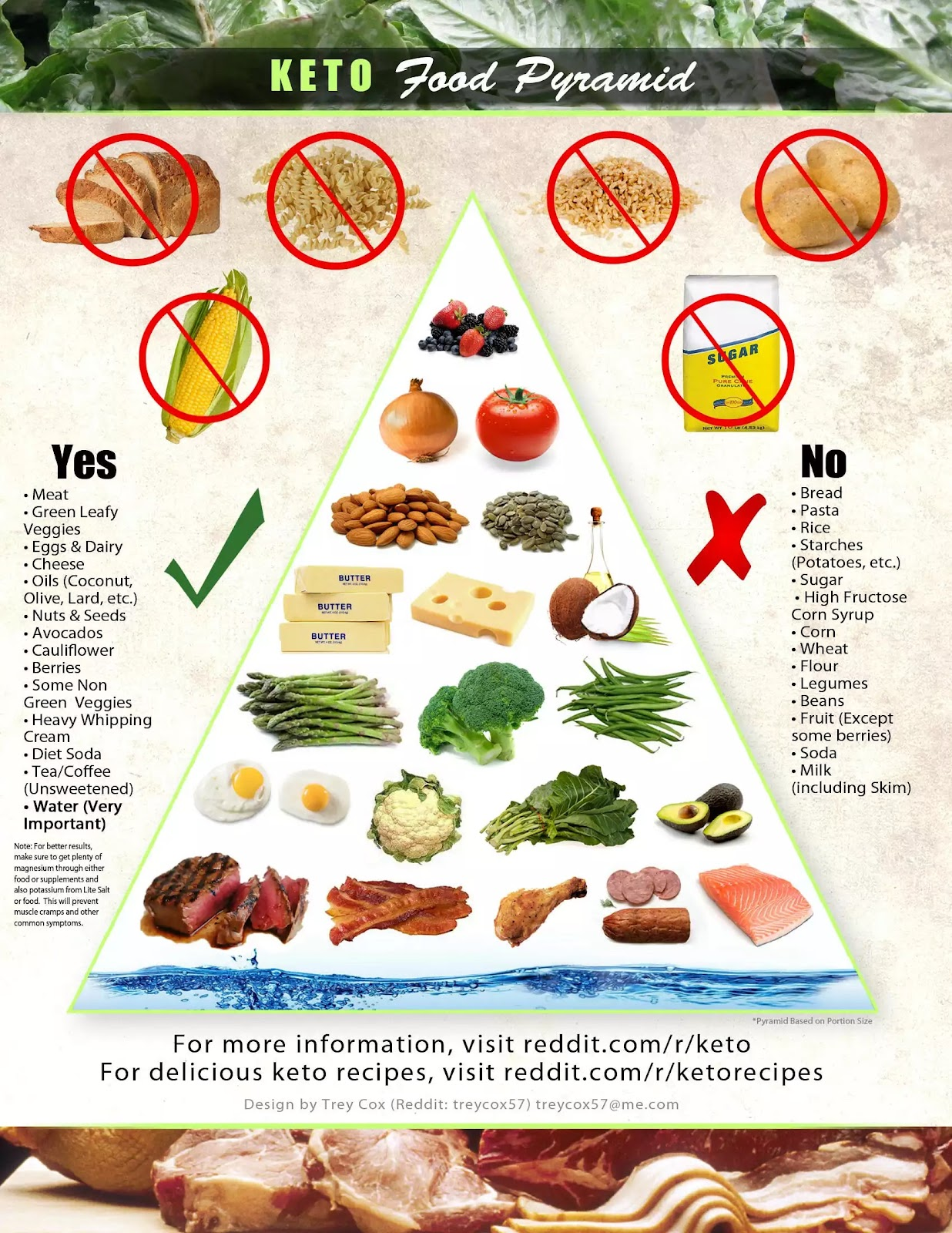 keto food pyramid.JPG