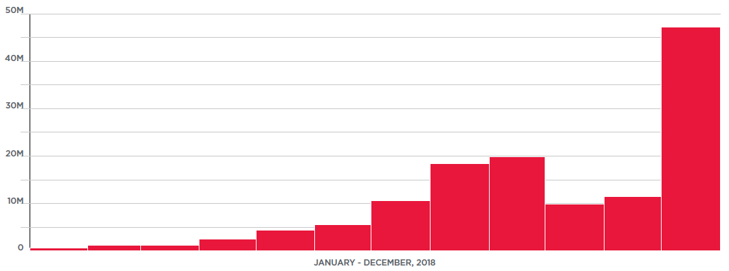 Figure 7. Mirai resurgence in late 2018