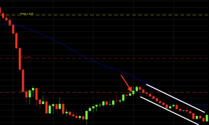 EUR/USD downtrend chart with trend line