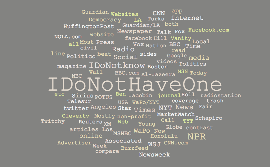 "Words in this image are scaled on how often they appear in text.   In this word graph, the phrase, ""I don't have one"" appears 44% larger than other news organizations."