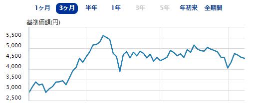 SBI-SBI日本株4.3ブル