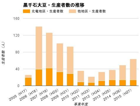 黒千石大豆・生産者数の推移
