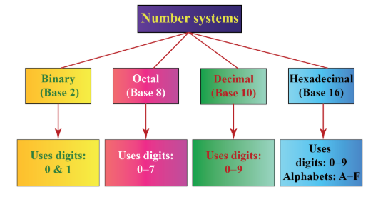 Importance of Number System in Computer - MyVenturePad.com