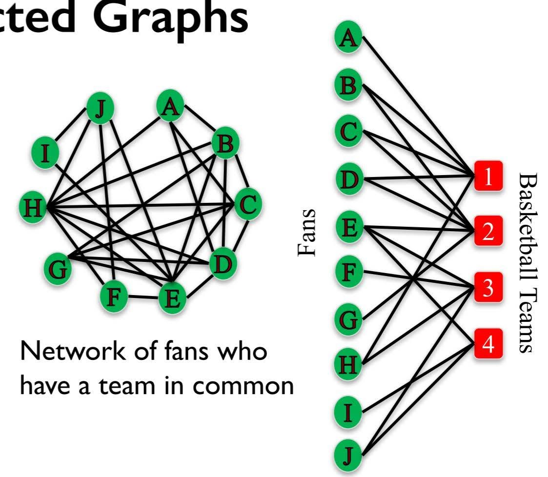 projected graphs