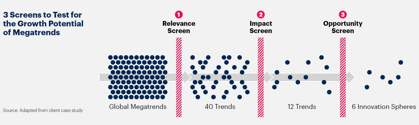 """Graphique Gartner de l'étude """"5 priorités pour les responsables des ressources humaines en 2021"""", qui montre une étude de cas client sur le futur du travail"""