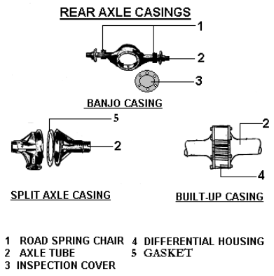 Rear Axle Casing and Classification