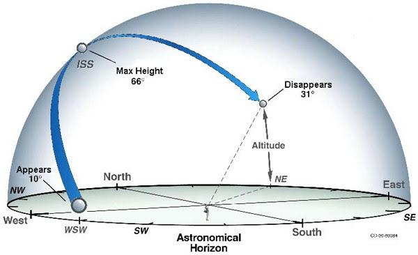 วิธีเฝ้าดูสถานีอวกาศนานาชาติ ISS ผ่านท้องฟ้า 3