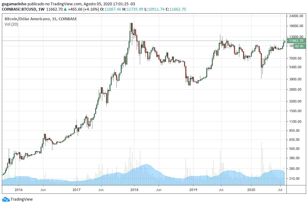 Gráfico do preço do Bitcoin