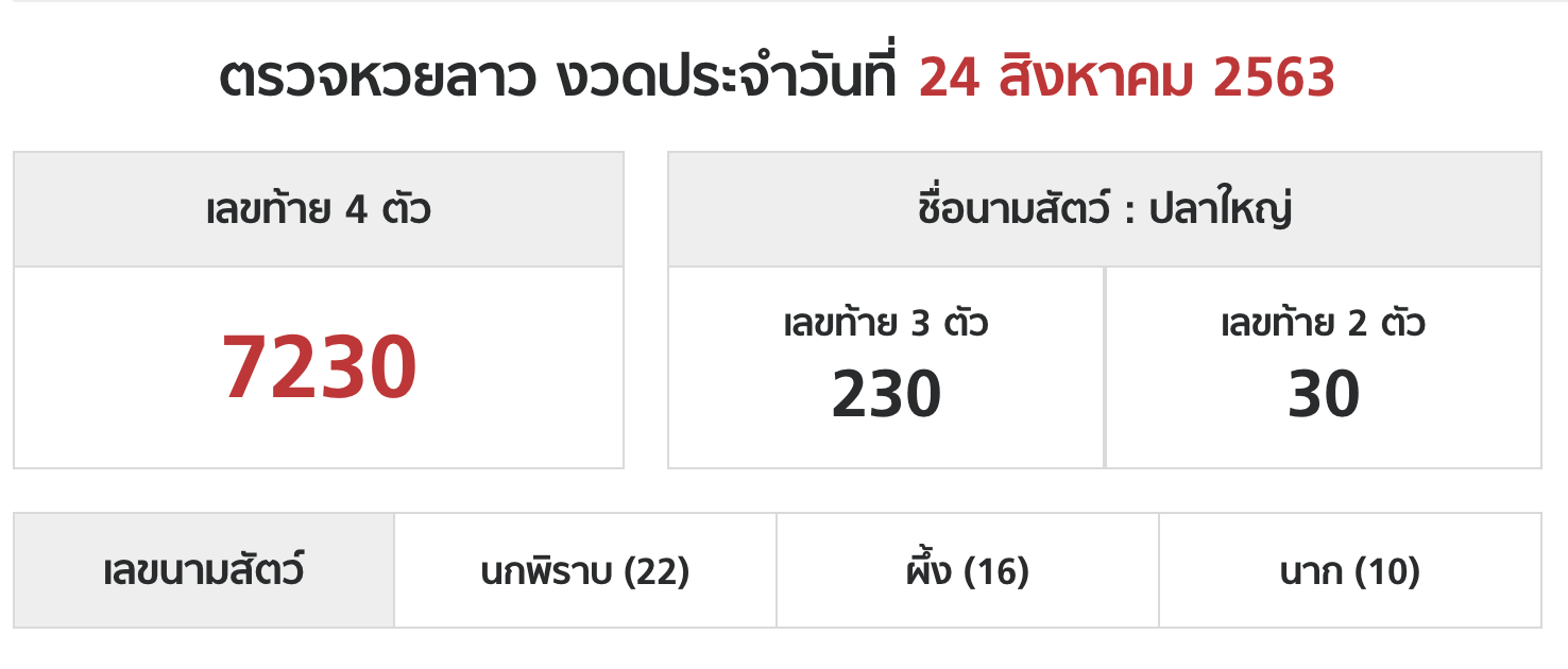 Lao lottery today